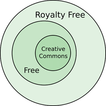 Diagram of free content types